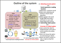 Monitoring Infant System