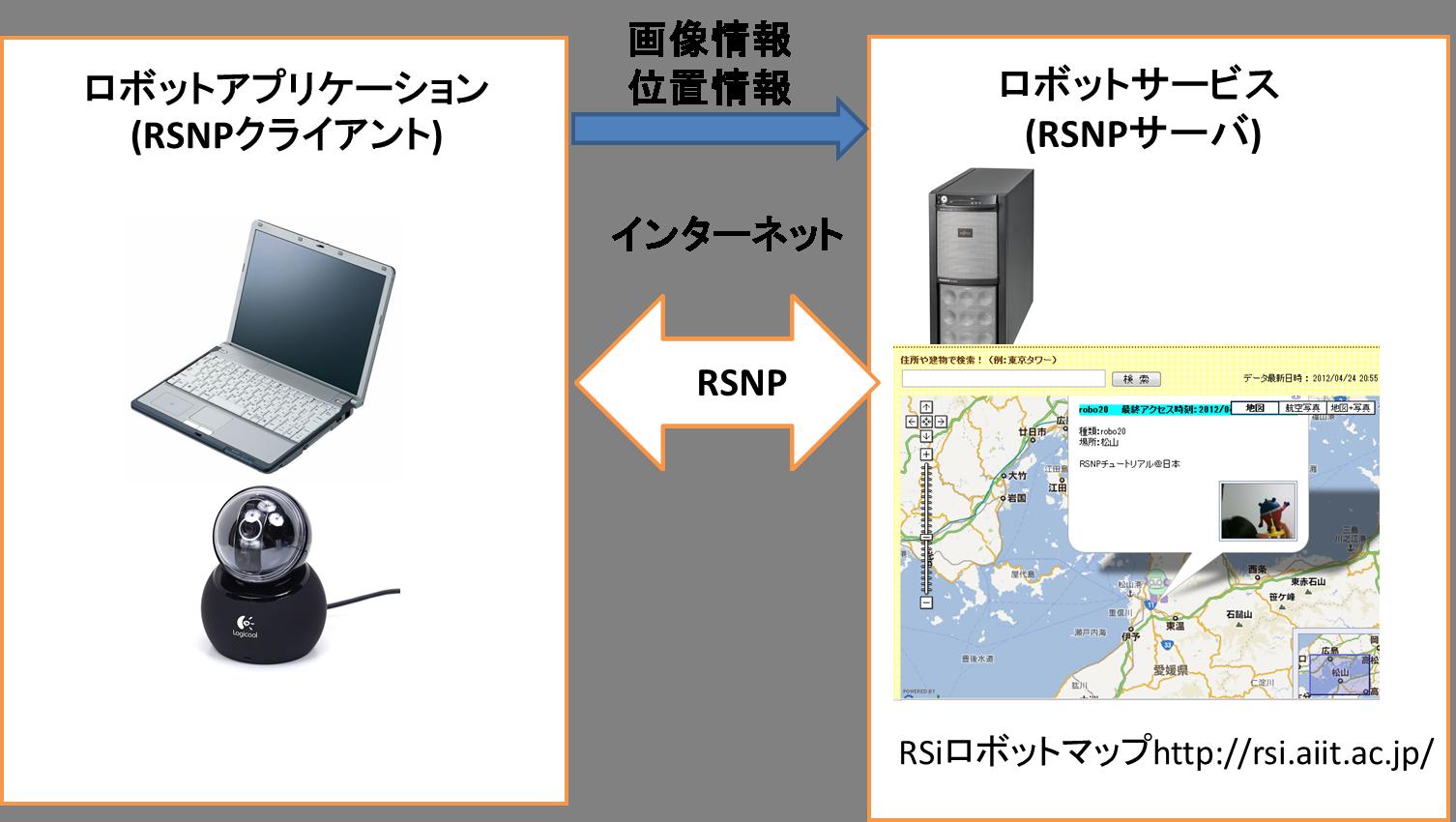 ロボットアプリケーション(RSNPクライアント)の作成