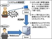 導電性織物デバイスとRSNPを用いたヒューマンセンシングシステム